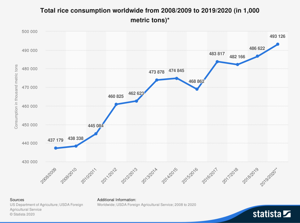 Rice consumption in the world graph